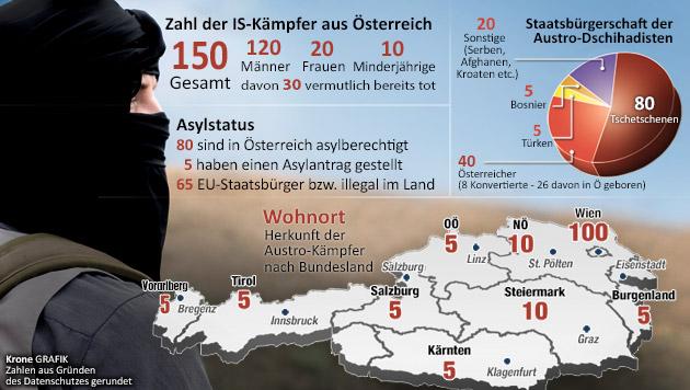 """Asylwerber als IS-Kämpfer: Angst vor Vorurteilen (Bild: """"Krone""""-Grafik, krone.at-Grafik)"""