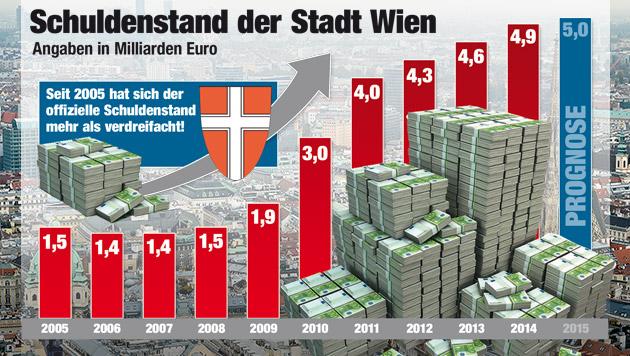 Rekordschulden für Wien jetzt bestätigt (Bild: Krone-Grafik, APA/HERBERT NEUBAUER)