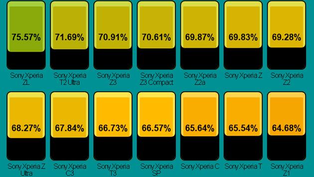 Bei Sony führen zwei hierzulande nicht verfügbare Geräte, auf Rang 3 folgt das Xperia Z3. (Bild: postpc.link)