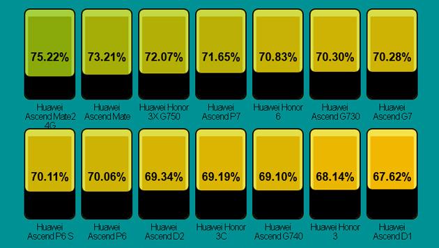 Nicht in der Liste: Huaweis Ascend Mate 7 hat ein Bildschirm-Rahmen-Verhältnis von 83 Prozent. (Bild: postpc.link)