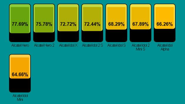 Bei Alcatel bietet insbesondere die Hero-Reihe viel Bildschirm und wenig Rahmen. (Bild: postpc.link)