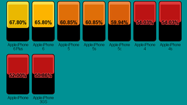 Apple schafft es mit keinem seiner iPhones auf ein Bildschirm-Rahmen-Verhältnis von 70 Prozent. (Bild: postpc.link)