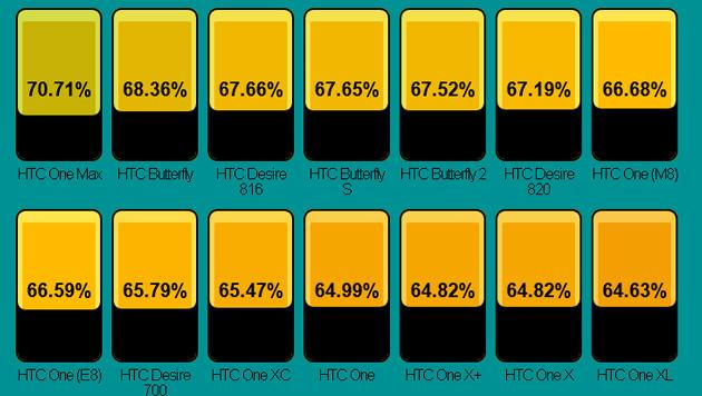 Bei HTC führt das Riesen-Smartphone One Max die Rangliste an. (Bild: postpc.link)