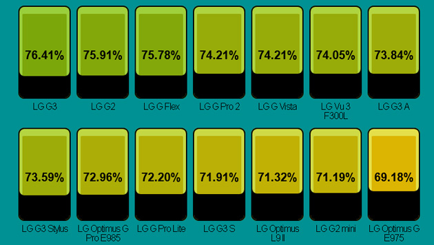 LG schafft vor allem bei seinen Top-Geräten G2, G3 und G Flex ein gutes Display-Rahmen-Verhältnis. (Bild: postpc.link)
