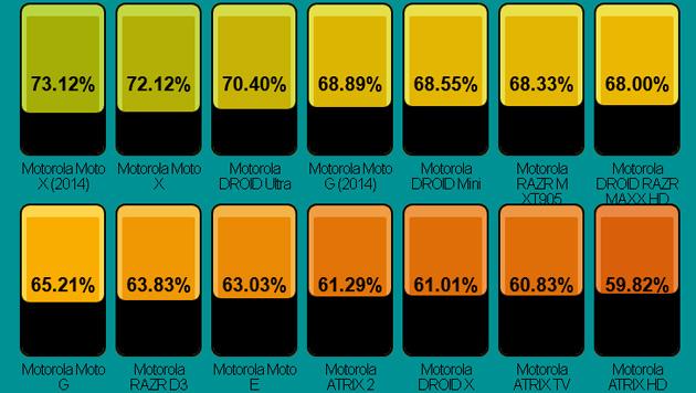 Bei Motorola bietet das Moto X das im Verhältnis zur Front größte Display. (Bild: postpc.link)