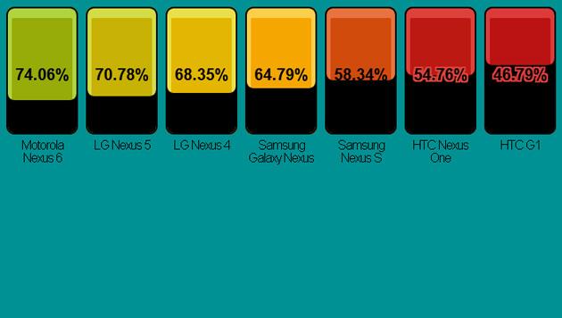 Bei Googles Nexus-Reihe liegen die neuesten Geräte im Display-Ranking vorn. (Bild: postpc.link)