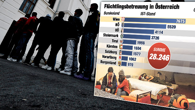 Flüchtlingswelle: Täglich schon 100 Asylanträge (Bild: APA/HANS KLAUS TECHT, Krone Grafik)