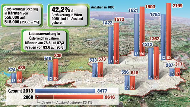 Veränderung in Österreich von 2013 bis 2060 (Bild: Krone-Grafik)