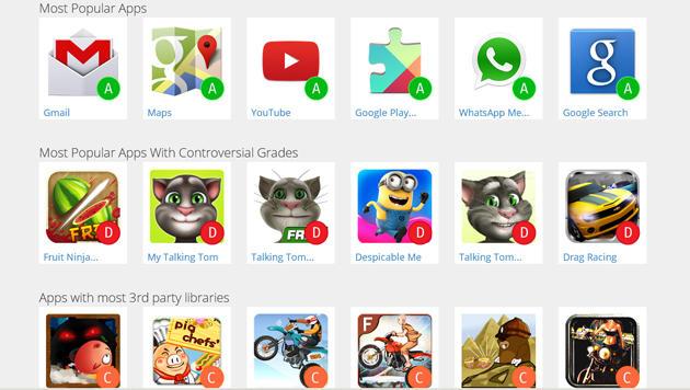 Diese Android-Apps sind Privatsphäre-Sünder (Bild: privacygrade.org)