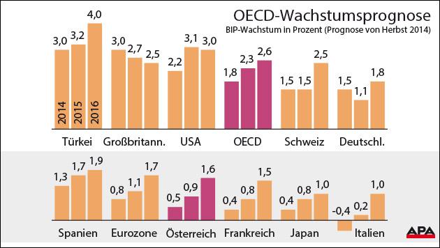 OECD sieht Wirtschaftserholung 2015 und 2016 (Bild: Grafik: APA, Quelle: APA/OECD, krone.at-Grafik)