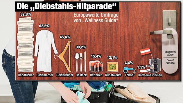 Österreicher lassen gerne Kaffeemaschinen mitgehen (Bild: thinkstockphoto.de, Krone-Grafik)