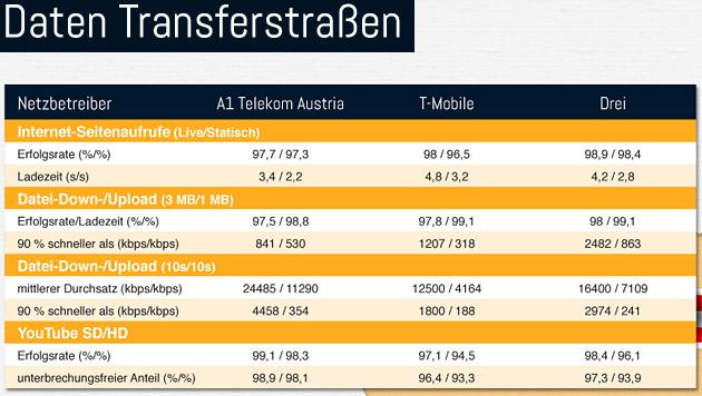 Mobilfunkanbieter im Test: Wer hat das beste Netz? (Bild: connect)