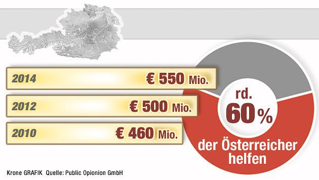 Spendenaufkommen Gesamt-Österreich (Bild: Krone-Grafik)