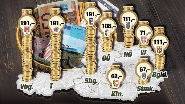 So viel spenden die Österreicher pro Bundesland im Durchschnitt. (Bild: Krone-Grafik)