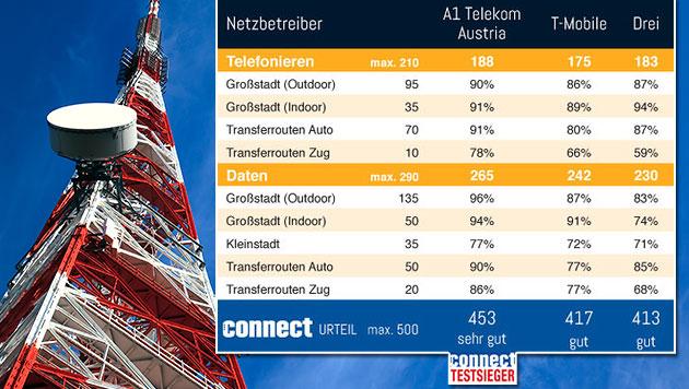 Mobilfunkanbieter im Test: Wer hat das beste Netz? (Bild: connect, thinkstockphotos.de, krone.at-Grafik)