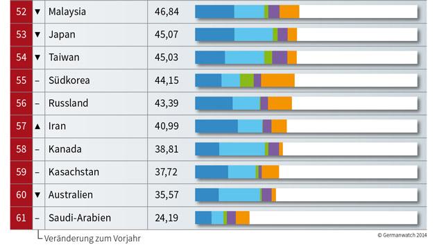 Österreich nur 36. hinter Deutschland und Rumänien (Bild: germanwatch.org)