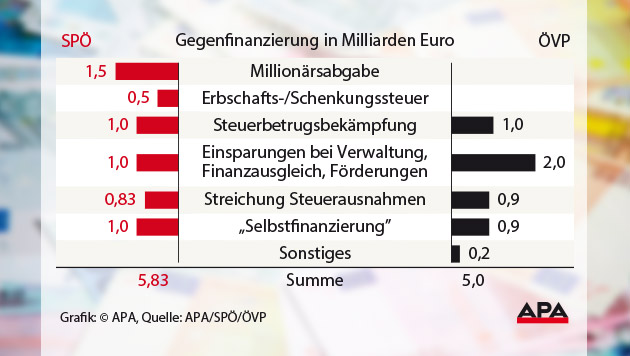 ÖVP: Fünf Milliarden Entlastung ohne neue Steuern (Bild: APA, Quelle: APA/SPÖ/ÖVP, thinkstockphotos.de, krone.at-Grafik)