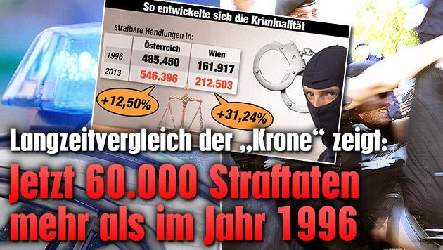 """Jetzt 60.000 Straftaten mehr als im Jahr 1996 (Bild: dpa, """"Krone"""")"""