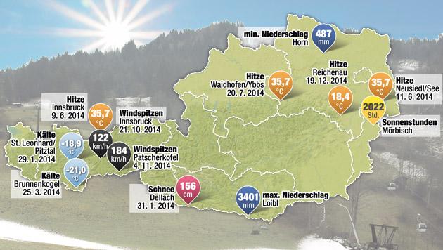 2014 war das wärmste Jahr seit 1764 (Bild: Krone-Grafik)