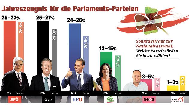 Dreikampf zwischen Faymann, Mitterlehner & Strache (Bild: Krone-Grafik)