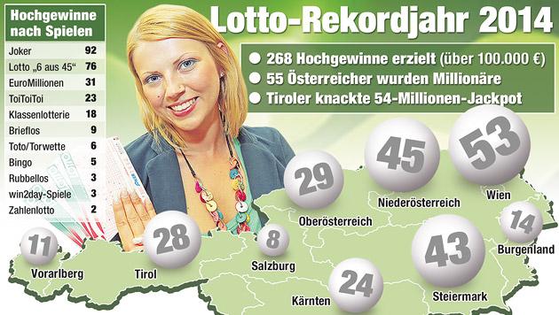 """Lottoglück: 55 Gewinner wurden Millionäre (Bild: """"Krone""""-Grafik)"""