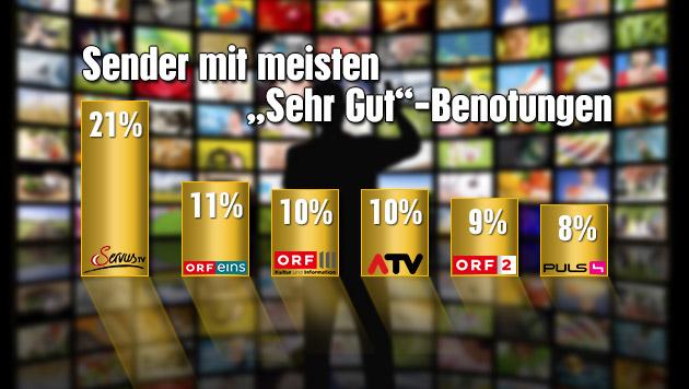Österreicher halten Servus TV für besten Sender (Bild: thinkstockphotos.de, krone.at-Grafik)
