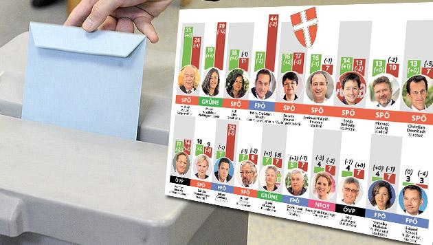 60 Prozent der Wiener sind gegen frühe Wahl (Bild: APA/HERBERT PFARRHOFER, Kronen Zeitung)