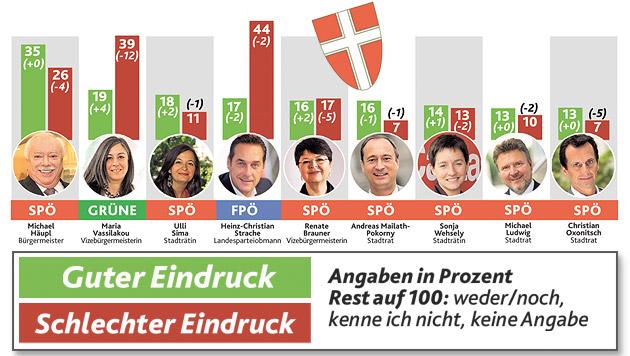 60 Prozent der Wiener sind gegen frühe Wahl (Bild: Kronen Zeitung)