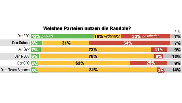 """Gewaltdemos beim Akademikerball nutzen nur der FPÖ (Bild: """"Krone"""")"""
