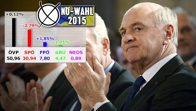 Die ÖVP von Landeshauptmann Erwin Pröll bleibt in Niederösterreich deutlich stärkste Kraft. (Bild: APA/Roland Schlager)