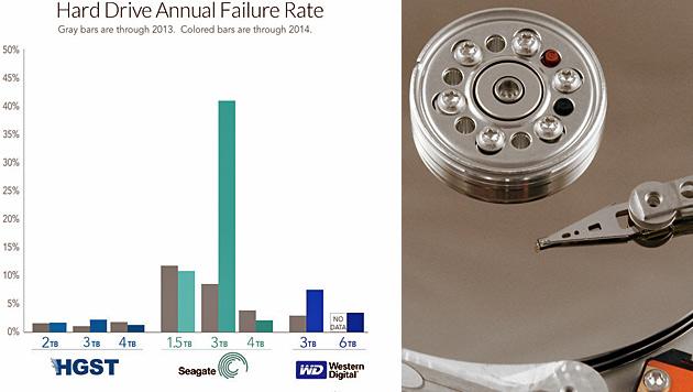Test zeigt: Diese Festplatten sind am sichersten (Bild: backblaze.com, photos.com)