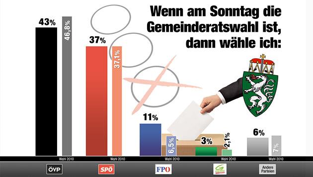 Die große Umfrage zur steirischen Gemeinderatswahl (Bild: Krone Grafik)