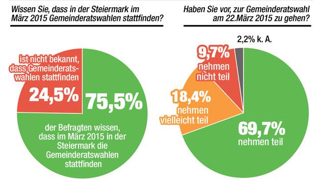 """Rund 70 Prozent der Befragten wollen an der Gemeinderatswahl im März 2015 teilnehmen. (Bild: """"Krone""""-Grafik)"""
