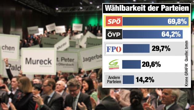 """Beinahe 30 Prozent attestieren der FPÖ mittlerweile Wählbarkeit. (Bild: Christian Jauschowetz, """"Krone""""-Grafik)"""