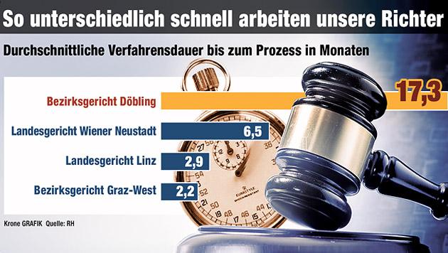 """Rechnungshof übt herbe Kritik an heimischer Justiz (Bild: """"Krone"""", krone.at-Grafik)"""