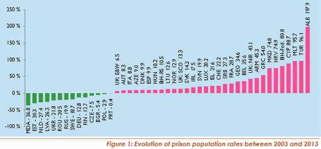 Anstieg der Häftlingszahlen von 2003 bis 2013 (Bild: aus dem Space-I-Bericht 2013 vom Council of Europe)