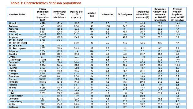 Häftlingszahlen aufgeschlüsselt nach Alter, Frauenanteil, Haftdauer, ... (Bild: aus dem Space-I-Bericht 2013 vom Council of Europe)