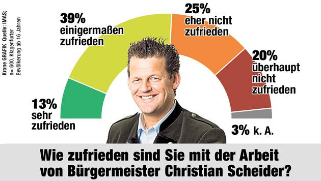 """Bürgermeisterwahl in Klagenfurt wird extrem knapp (Bild: """"Krone"""", krone.at-Grafik)"""