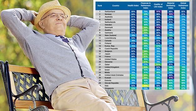 Noch ist Österreich ein Paradies für Pensionisten (Bild: thinkstockphotos.de, ngam.natixis.com)
