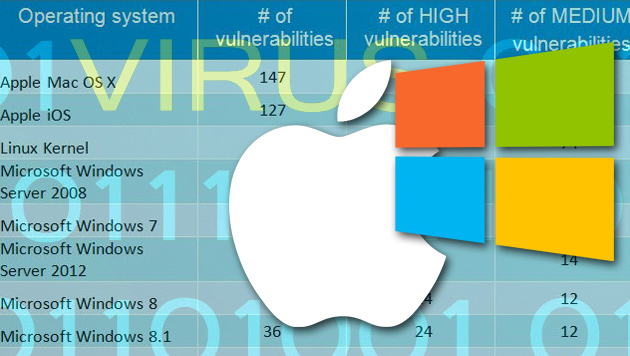 Sicherheitslücken: Mac OS X löchriger als Windows (Bild: gfi.com, thinkstockphotos.de, Apple, Microsoft, krone.at-Grafik)