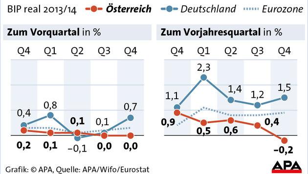 Österreichs Wirtschaft kam nicht vom Fleck (Bild: APA/Wifo/Eurostat)