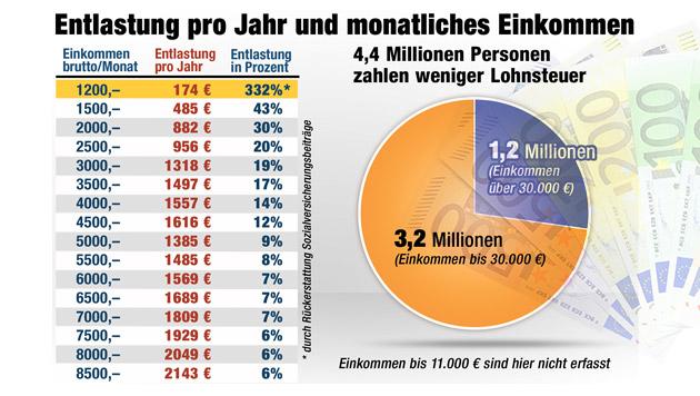 """Wer vom neuen Modell profitiert, und wer verliert (Bild: """"Krone"""")"""