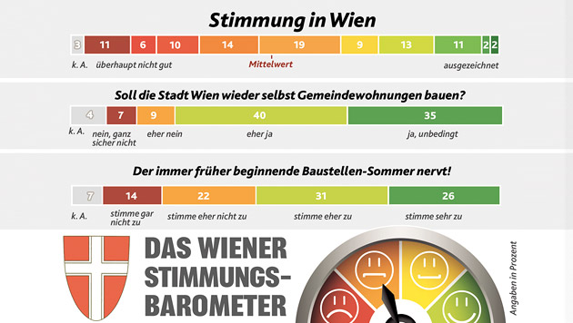 Die Laune der Wiener wird immer schlechter (Bild: Krone)
