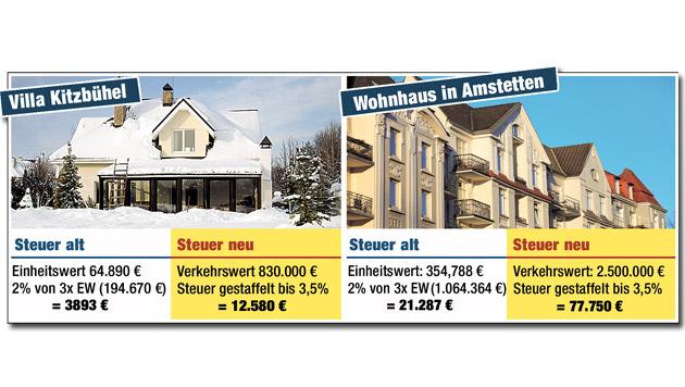 Wann es sich auszahlt, noch Immobilien zu schenken (Bild: Krone Grafik)