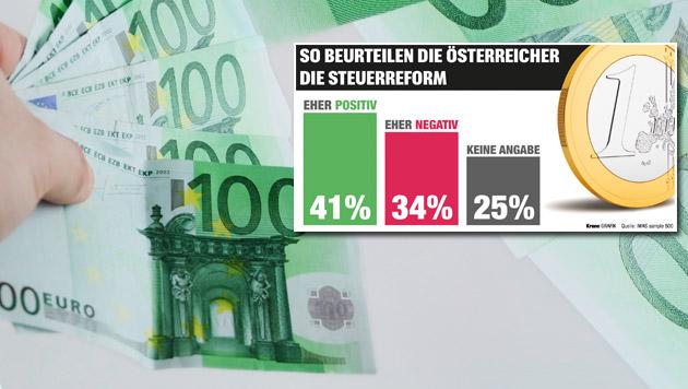 Bei Steuerreform sind die Österreicher vorsichtig (Bild: thinkstockphotos.de, Krone Grafik)