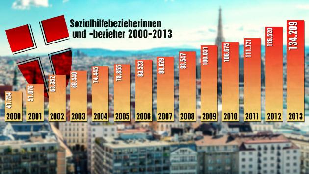 Halbe Milliarde Kosten: Wiens Sozialhilfe zu teuer (Bild: thinkstockphotos.de, krone.at-Grafik)