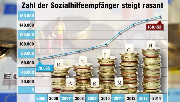 Zahl der Sozialhilfe-Fälle in Wien verdoppelt (Bild: APA/dpa/Andreas Gebert, Krone-Grafik)