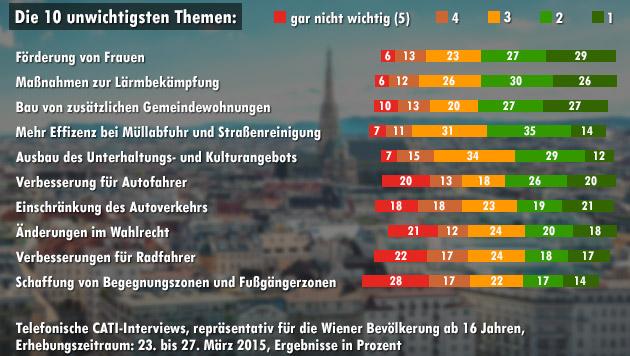 Nur 14 Prozent der Befragten finden die Schaffung von Fußgängerzonen sehr wichtig. (Bild: thinkstockphotos.de, krone.at-Grafik)