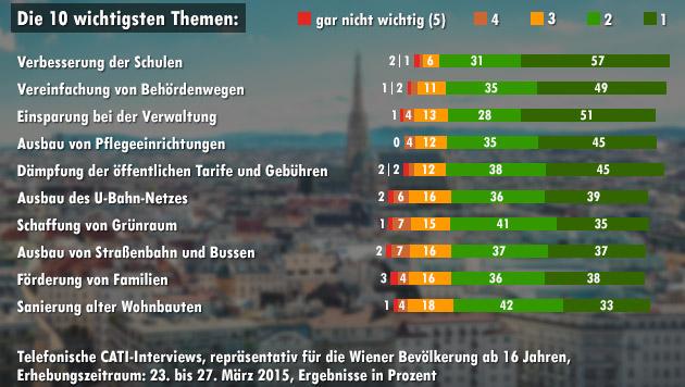57 Prozent der Befragten finden die Verbesserung der Schulen sehr wichtig. (Bild: thinkstockphotos.de, krone.at-Grafik)