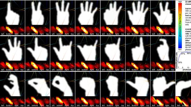 Sensor erkennt blitzschnell menschliche Gesten (Bild: opticsinfobase.org)
